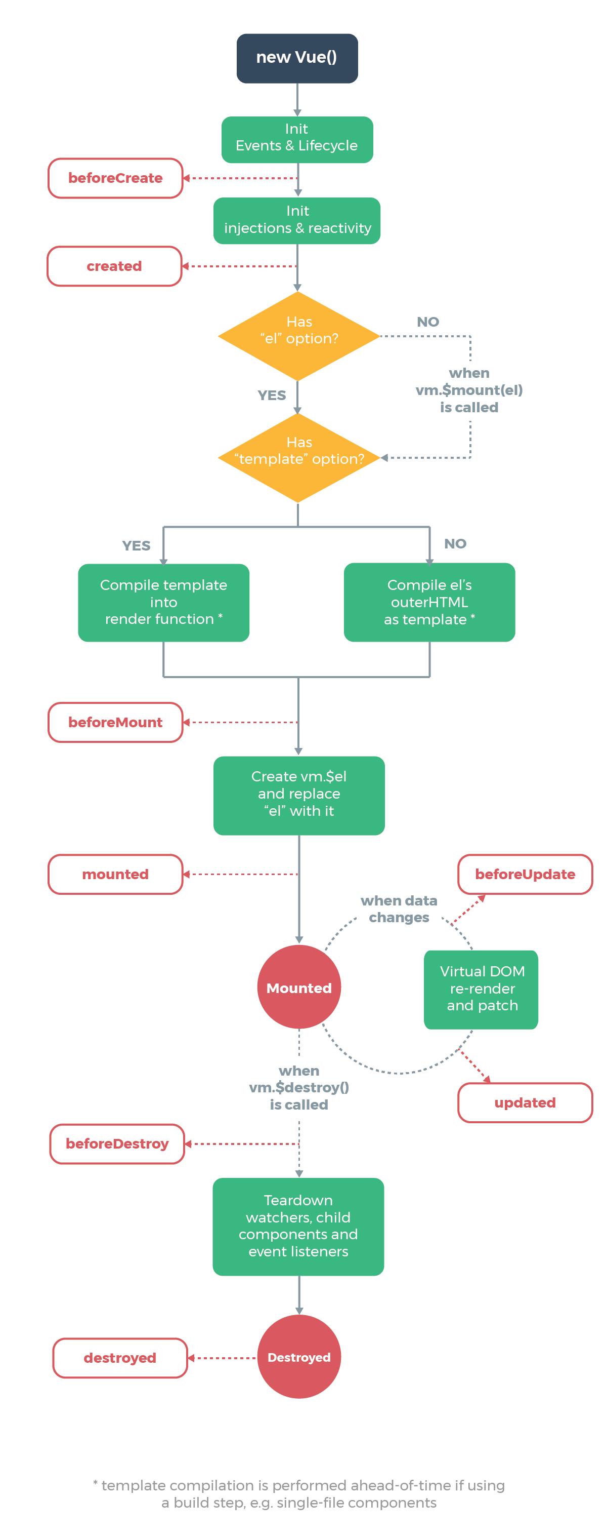 Vue.js lifecycle diagram